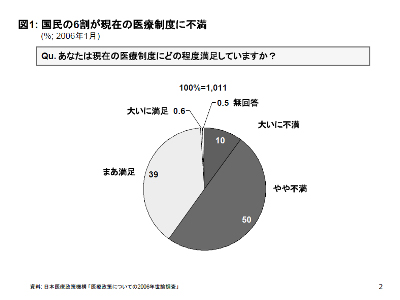 """Summary of the 2006 Public Survey on Healthcare in Japan"""