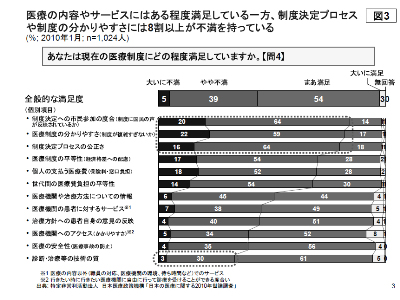 """Summary of the 2010 Public Survey on Healthcare in Japan"""