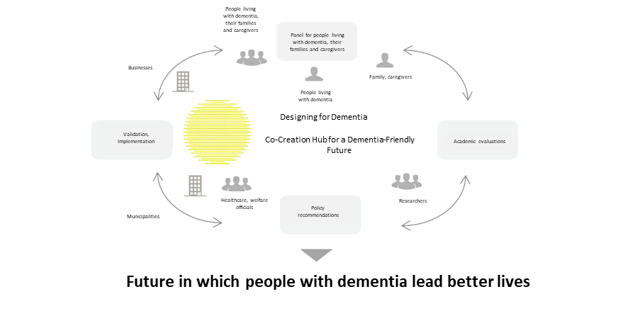 [Press Release] Health and Global Policy Institute, together with Keio University, launches the Co-Creation Hub for a Dementia-Friendly Future – a platform for issuing recommendations about dementia