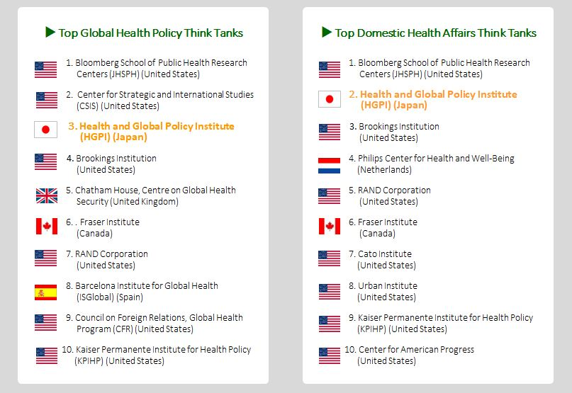 [In the media] HGPI ranked 3rd global health policy think tank worldwide (February 5, 2020)