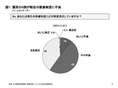 日本の医療に関する2006年世論調査