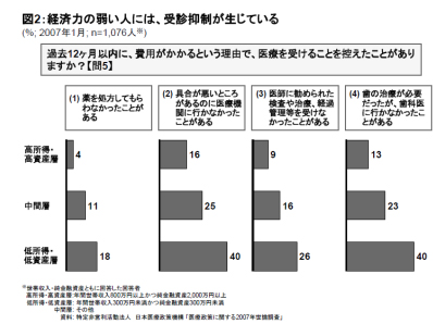 日本の医療に関する2007年世論調査