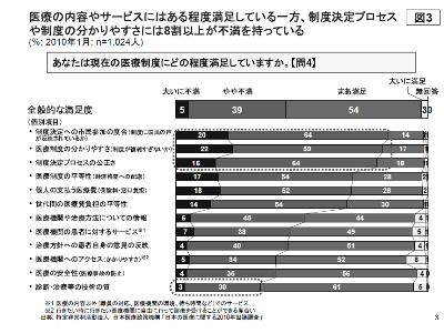 「日本の医療に関する2010年世論調査」