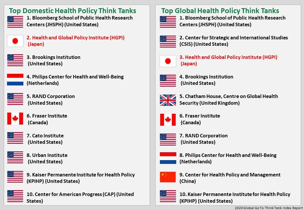 【メディア掲載】世界のシンクタンクランキング「Global Health Policy」部門で3位に(2021年1月28日)