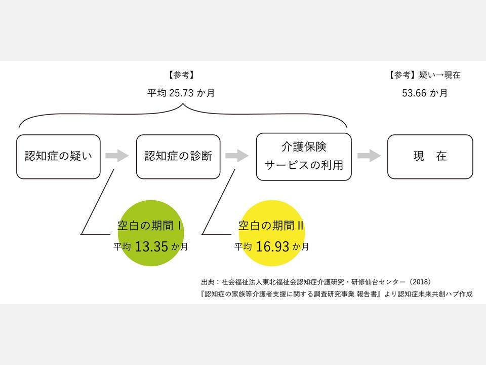 HGPI 政策コラム(No.6)-認知症政策チームより-