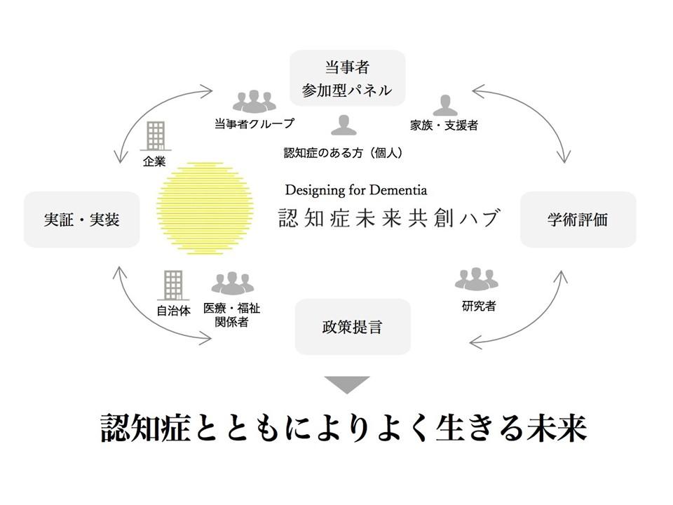 【プレスリリース】日本医療政策機構、認知症に関する提言プラットフォーム「認知症未来共創ハブ」を慶應義塾大学らと立ち上げ