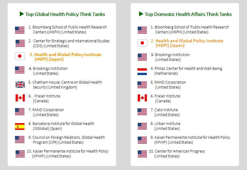 【メディア掲載】世界のシンクタンクランキング「Global Health Policy」部門で3位に(2020年2月5日)